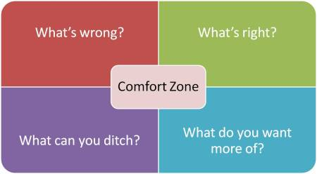Comfort zone picture - What's wrong, What's right, What do you want to ditch?  What do you want more of?