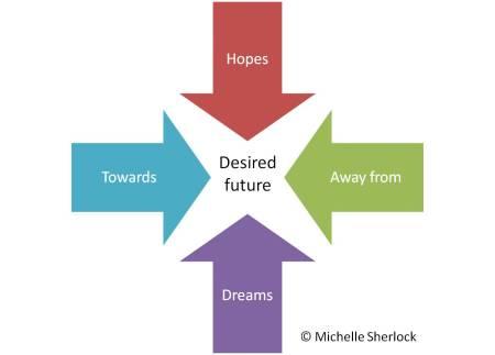 Towards Away from, Hopes Dreams